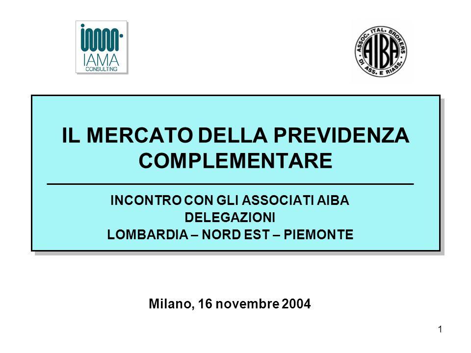 1 IL MERCATO DELLA PREVIDENZA COMPLEMENTARE INCONTRO CON GLI ASSOCIATI AIBA DELEGAZIONI LOMBARDIA – NORD EST – PIEMONTE Milano, 16 novembre 2004