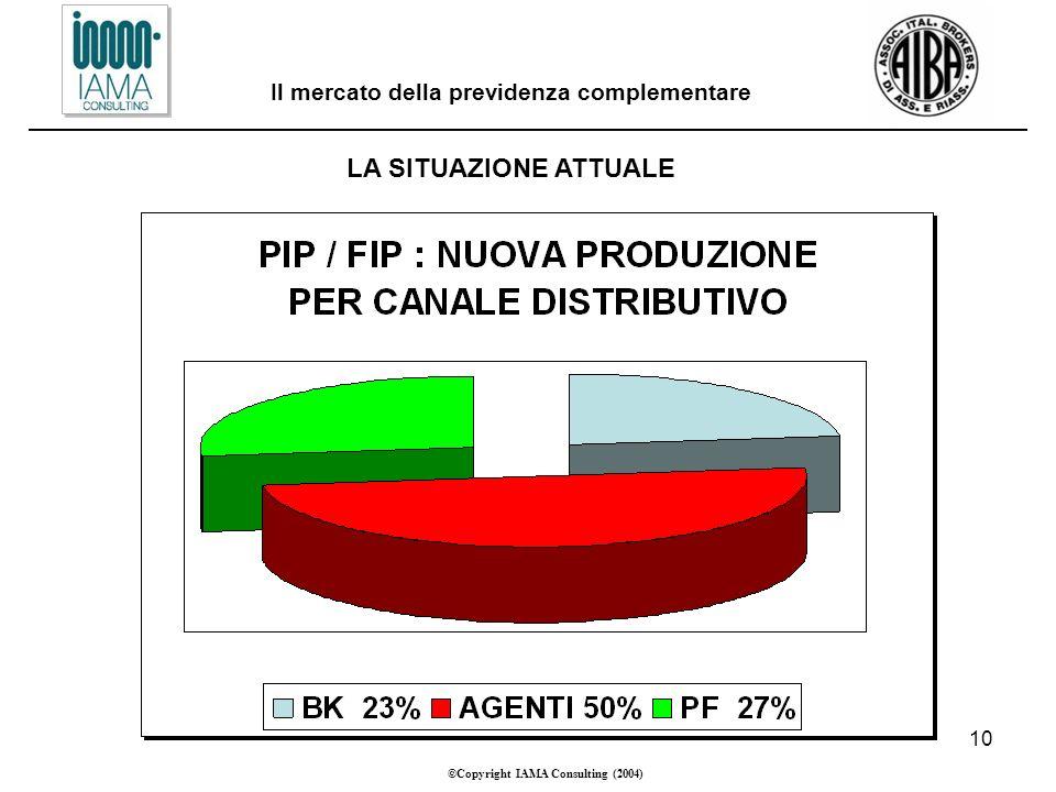 10 ©Copyright IAMA Consulting (2004) Il mercato della previdenza complementare LA SITUAZIONE ATTUALE
