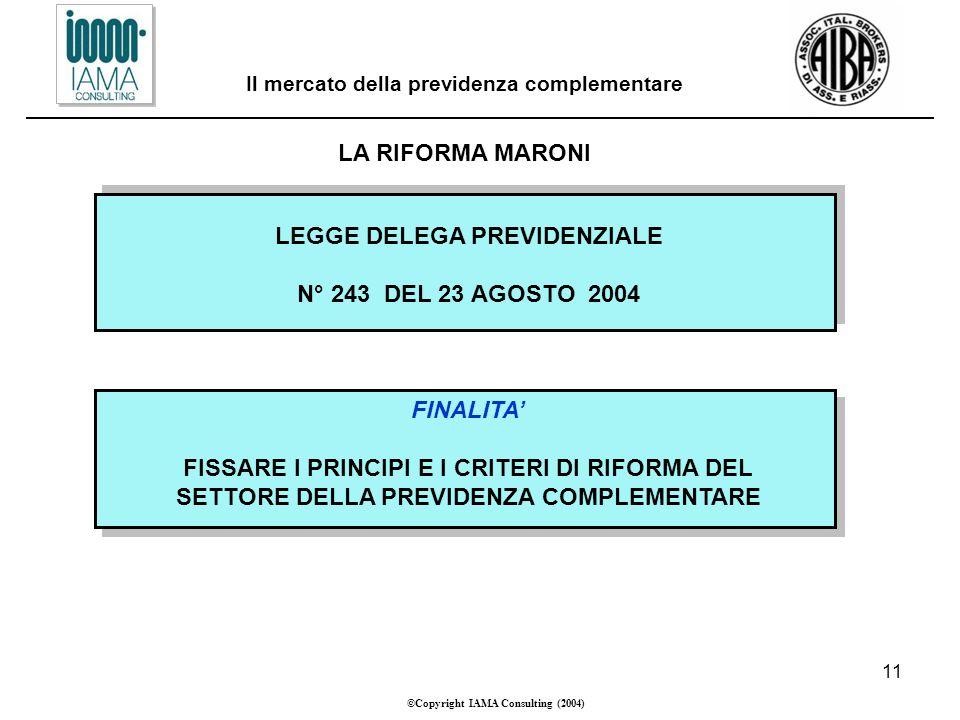 11 ©Copyright IAMA Consulting (2004) Il mercato della previdenza complementare LA RIFORMA MARONI LEGGE DELEGA PREVIDENZIALE N° 243 DEL 23 AGOSTO 2004 FINALITA FISSARE I PRINCIPI E I CRITERI DI RIFORMA DEL SETTORE DELLA PREVIDENZA COMPLEMENTARE