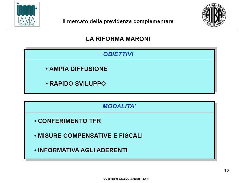 12 ©Copyright IAMA Consulting (2004) Il mercato della previdenza complementare LA RIFORMA MARONI OBIETTIVI AMPIA DIFFUSIONE RAPIDO SVILUPPO MODALITA CONFERIMENTO TFR MISURE COMPENSATIVE E FISCALI INFORMATIVA AGLI ADERENTI