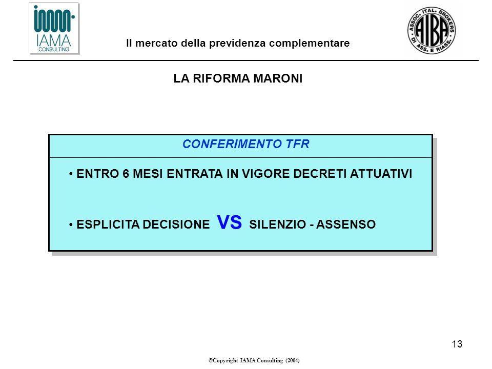 13 ©Copyright IAMA Consulting (2004) Il mercato della previdenza complementare LA RIFORMA MARONI CONFERIMENTO TFR ENTRO 6 MESI ENTRATA IN VIGORE DECRETI ATTUATIVI ESPLICITA DECISIONE VS SILENZIO - ASSENSO