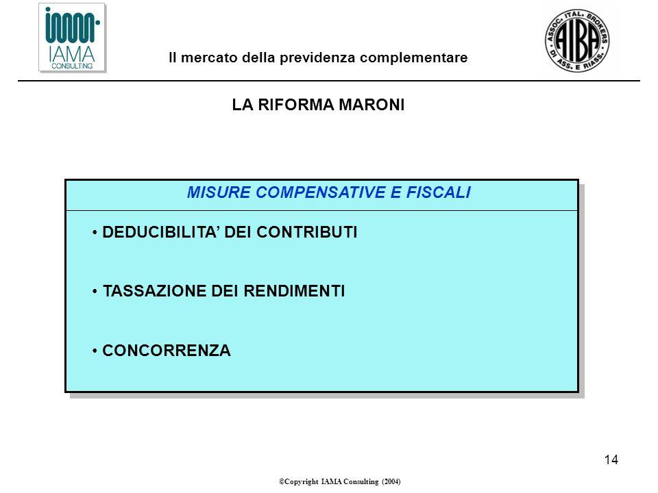 14 ©Copyright IAMA Consulting (2004) Il mercato della previdenza complementare LA RIFORMA MARONI MISURE COMPENSATIVE E FISCALI DEDUCIBILITA DEI CONTRIBUTI TASSAZIONE DEI RENDIMENTI CONCORRENZA