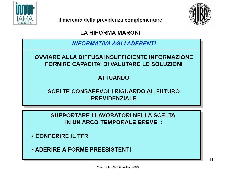 15 ©Copyright IAMA Consulting (2004) Il mercato della previdenza complementare LA RIFORMA MARONI INFORMATIVA AGLI ADERENTI OVVIARE ALLA DIFFUSA INSUFFICIENTE INFORMAZIONE FORNIRE CAPACITA DI VALUTARE LE SOLUZIONI ATTUANDO SCELTE CONSAPEVOLI RIGUARDO AL FUTURO PREVIDENZIALE SUPPORTARE I LAVORATORI NELLA SCELTA, IN UN ARCO TEMPORALE BREVE : CONFERIRE IL TFR ADERIRE A FORME PREESISTENTI