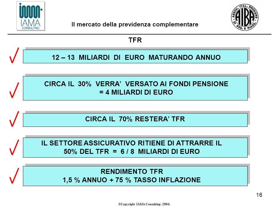 16 ©Copyright IAMA Consulting (2004) Il mercato della previdenza complementare TFR 12 – 13 MILIARDI DI EURO MATURANDO ANNUO CIRCA IL 30% VERRA VERSATO AI FONDI PENSIONE = 4 MILIARDI DI EURO CIRCA IL 70% RESTERA TFR IL SETTORE ASSICURATIVO RITIENE DI ATTRARRE IL 50% DEL TFR = 6 / 8 MILIARDI DI EURO RENDIMENTO TFR 1,5 % ANNUO + 75 % TASSO INFLAZIONE