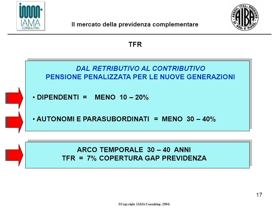 17 ©Copyright IAMA Consulting (2004) Il mercato della previdenza complementare TFR DAL RETRIBUTIVO AL CONTRIBUTIVO PENSIONE PENALIZZATA PER LE NUOVE GENERAZIONI ARCO TEMPORALE 30 – 40 ANNI TFR = 7% COPERTURA GAP PREVIDENZA DIPENDENTI = MENO 10 – 20% AUTONOMI E PARASUBORDINATI = MENO 30 – 40%