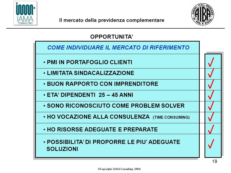 19 ©Copyright IAMA Consulting (2004) Il mercato della previdenza complementare OPPORTUNITA COME INDIVIDUARE IL MERCATO DI RIFERIMENTO PMI IN PORTAFOGLIO CLIENTI LIMITATA SINDACALIZZAZIONE BUON RAPPORTO CON IMPRENDITORE ETA DIPENDENTI 25 – 45 ANNI SONO RICONOSCIUTO COME PROBLEM SOLVER HO VOCAZIONE ALLA CONSULENZA (TIME CONSUMING) HO RISORSE ADEGUATE E PREPARATE POSSIBILITA DI PROPORRE LE PIU ADEGUATE SOLUZIONI