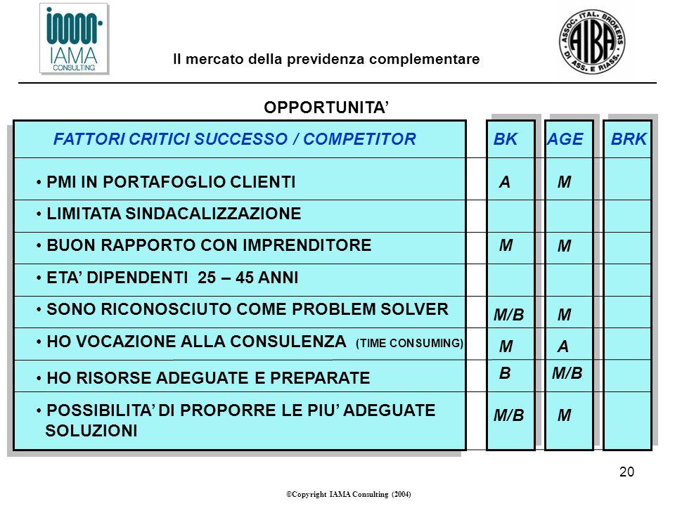 20 ©Copyright IAMA Consulting (2004) Il mercato della previdenza complementare OPPORTUNITA FATTORI CRITICI SUCCESSO / COMPETITOR PMI IN PORTAFOGLIO CLIENTI LIMITATA SINDACALIZZAZIONE BUON RAPPORTO CON IMPRENDITORE ETA DIPENDENTI 25 – 45 ANNI SONO RICONOSCIUTO COME PROBLEM SOLVER HO VOCAZIONE ALLA CONSULENZA (TIME CONSUMING) HO RISORSE ADEGUATE E PREPARATE POSSIBILITA DI PROPORRE LE PIU ADEGUATE SOLUZIONI BKAGEBRK A M M/B M B M M M A M