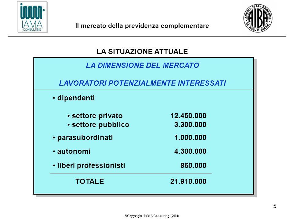 5 ©Copyright IAMA Consulting (2004) Il mercato della previdenza complementare LA SITUAZIONE ATTUALE LA DIMENSIONE DEL MERCATO LAVORATORI POTENZIALMENTE INTERESSATI dipendenti settore privato12.450.000 settore pubblico 3.300.000 parasubordinati 1.000.000 autonomi 4.300.000 liberi professionisti 860.000 TOTALE21.910.000