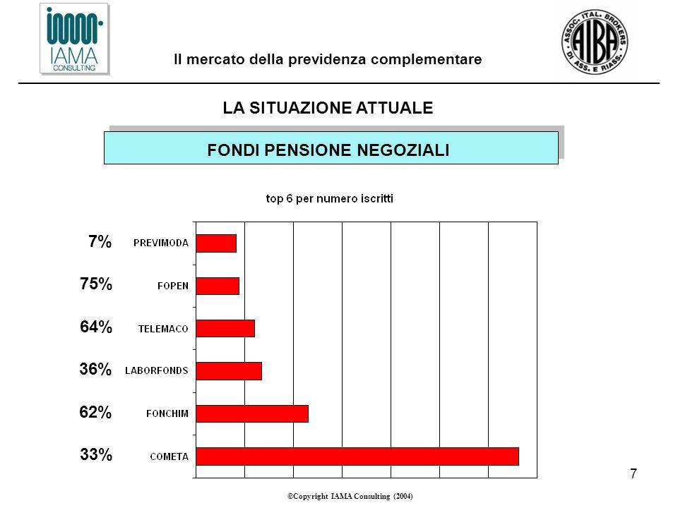 7 ©Copyright IAMA Consulting (2004) Il mercato della previdenza complementare LA SITUAZIONE ATTUALE FONDI PENSIONE NEGOZIALI 33% 62% 36% 64% 75% 7%