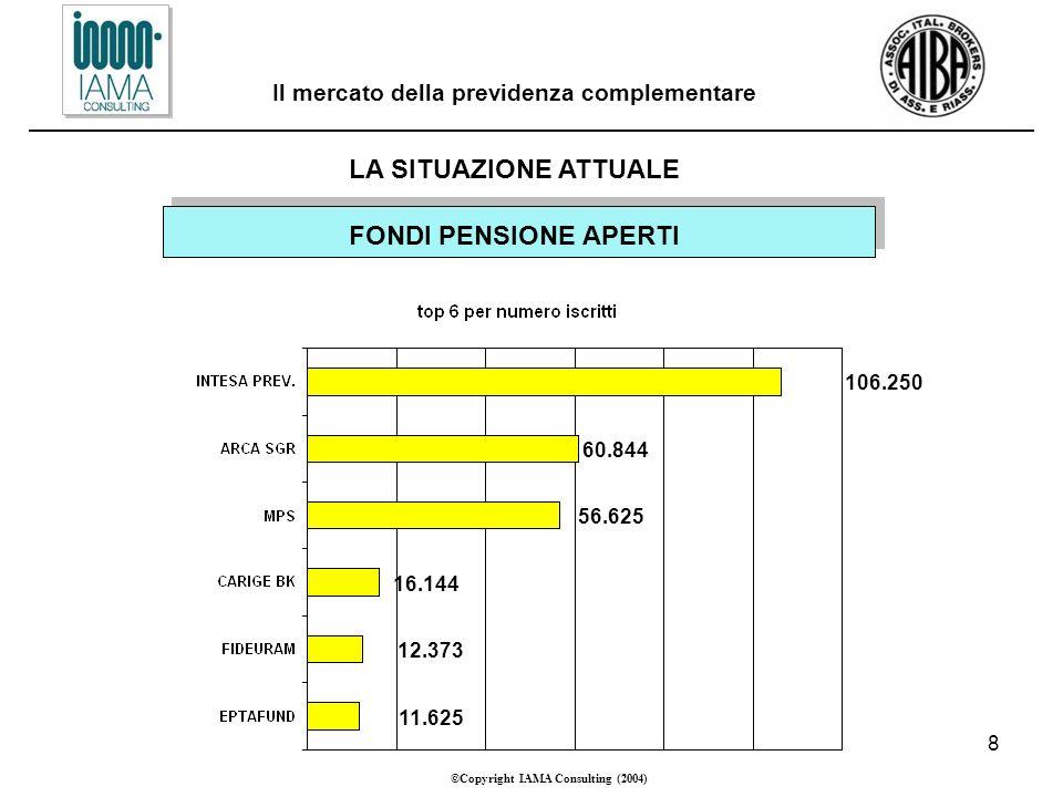 8 ©Copyright IAMA Consulting (2004) Il mercato della previdenza complementare LA SITUAZIONE ATTUALE FONDI PENSIONE APERTI 11.625 12.373 16.144 56.625 60.844 106.250