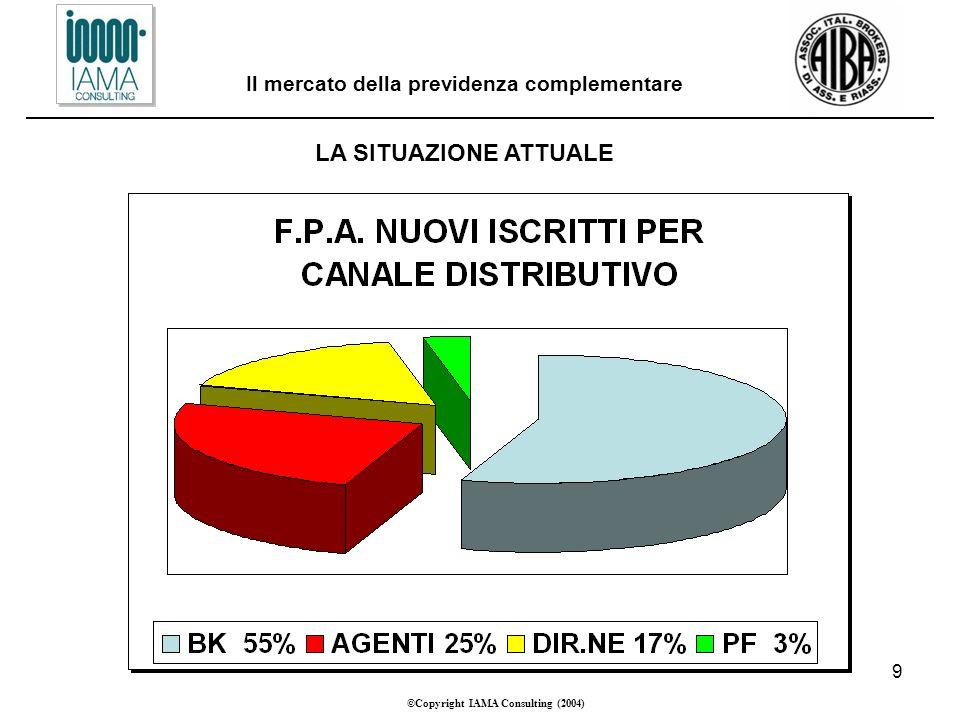 9 ©Copyright IAMA Consulting (2004) Il mercato della previdenza complementare LA SITUAZIONE ATTUALE
