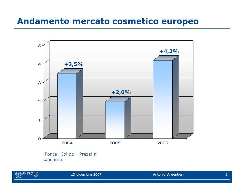 13 dicembre 2007 Antonio Argentieri2 Andamento mercato cosmetico europeo +3,5% +2,0% +4,2% Fonte: Colipa - Prezzi al consumo