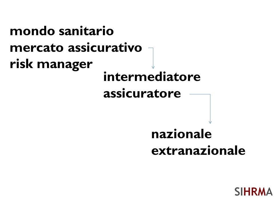 mercato assicurativo assicuratore nazionale