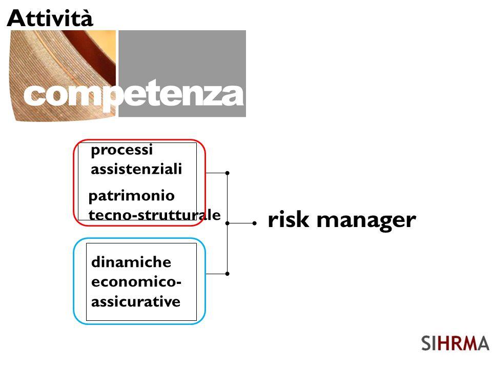 processi assistenziali dinamiche economico- assicurative patrimonio tecno-strutturale risk manager Attività