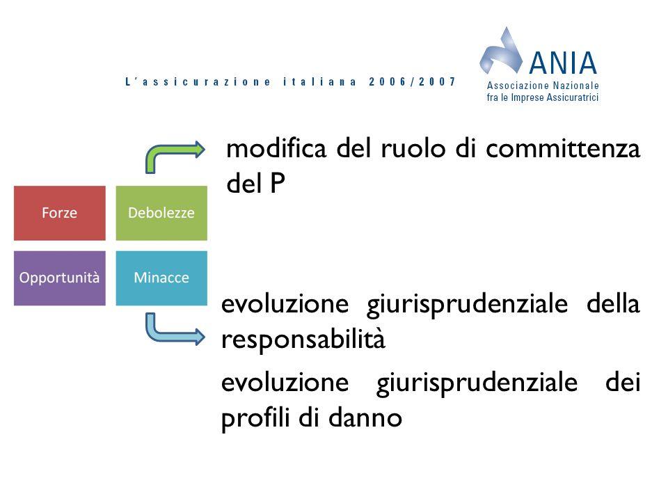 modifica del ruolo di committenza del P evoluzione giurisprudenziale della responsabilità evoluzione giurisprudenziale dei profili di danno