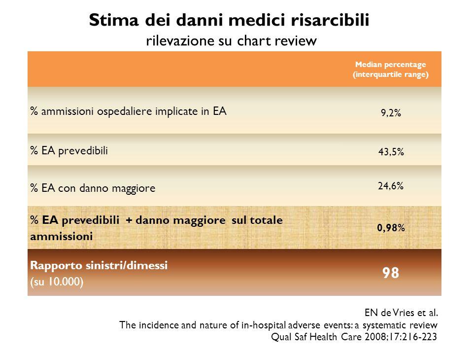 Stima dei danni medici risarcibili rilevazione su chart review Median percentage (interquartile range) % ammissioni ospedaliere implicate in EA 9,2% % EA prevedibili 43,5% % EA con danno maggiore 24,6% % EA prevedibili + danno maggiore sul totale ammissioni 0,98% Rapporto sinistri/dimessi (su 10.000) 98 EN de Vries et al.