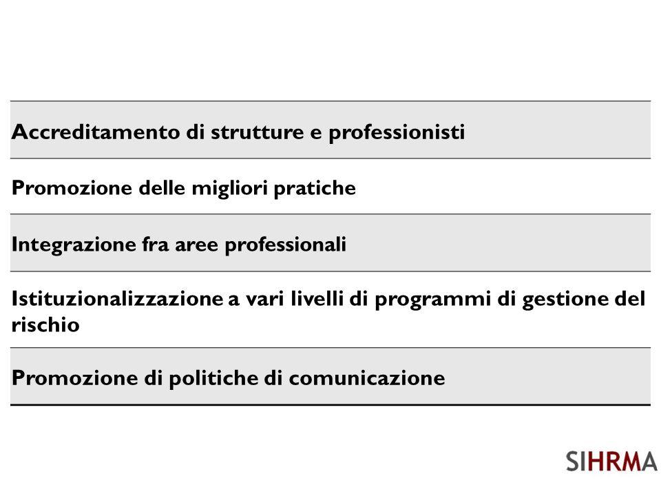 Accreditamento di strutture e professionisti Promozione delle migliori pratiche Integrazione fra aree professionali Istituzionalizzazione a vari livelli di programmi di gestione del rischio Promozione di politiche di comunicazione