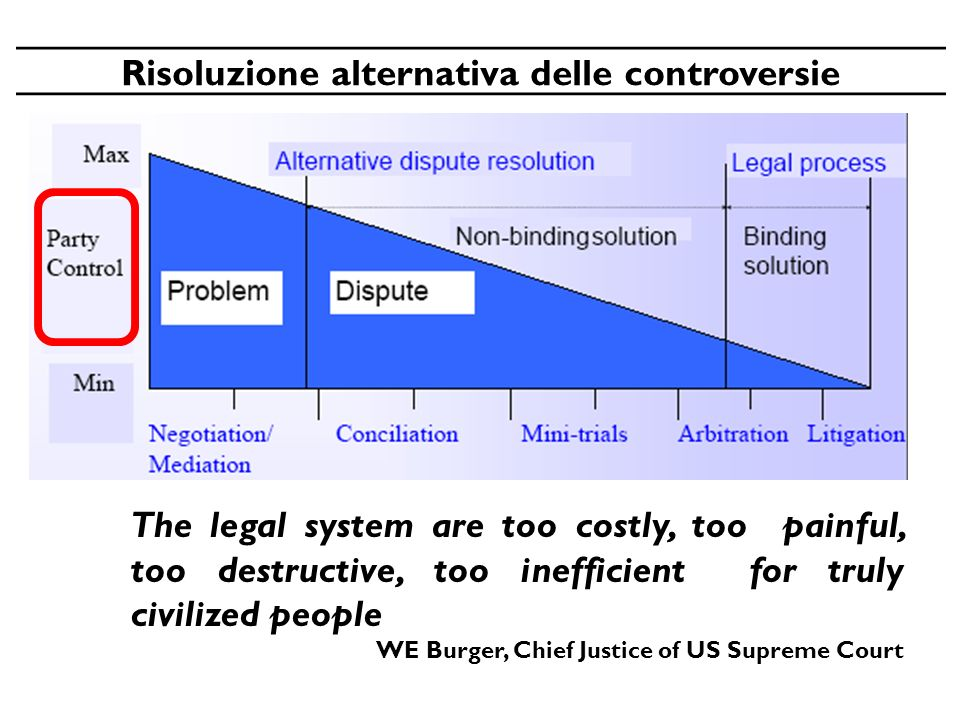 The legal system are too costly, too painful, too destructive, too inefficient for truly civilized people WE Burger, Chief Justice of US Supreme Court Risoluzione alternativa delle controversie