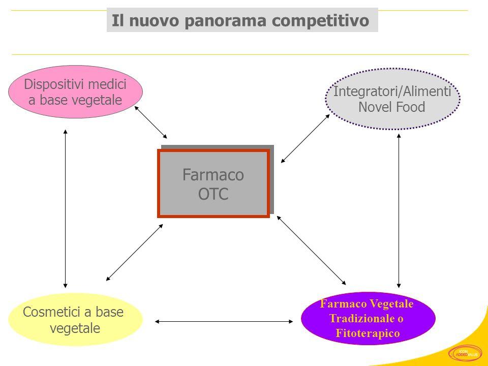 Il nuovo panorama competitivo Dispositivi medici a base vegetale Farmaco Vegetale Tradizionale o Fitoterapico Cosmetici a base vegetale Integratori/Al