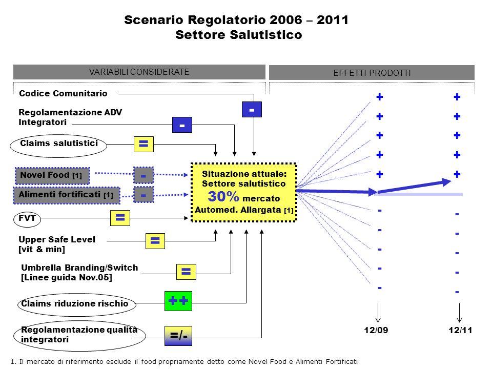 Scenario Regolatorio 2006 – 2011 Settore Salutistico + + + + + - - - - - + + + + + - - - - - 12/1112/09 Codice Comunitario Situazione attuale: Settore