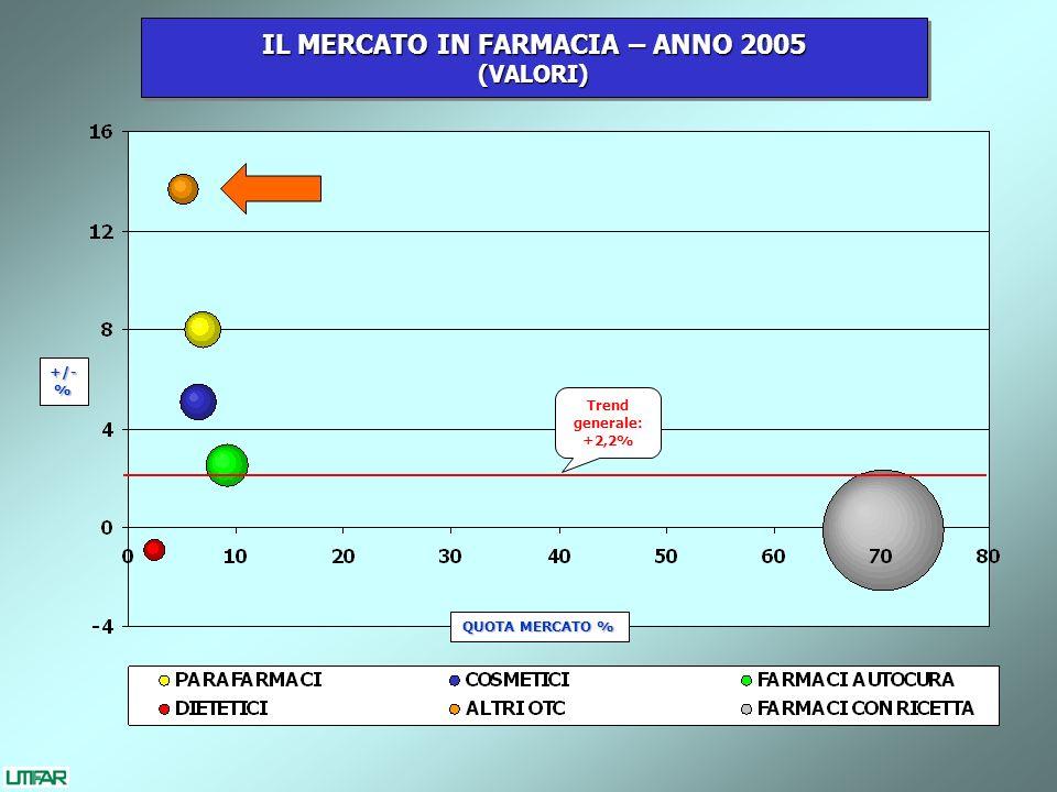 QUOTA MERCATO % +/-% IL MERCATO IN FARMACIA – ANNO 2005 (VALORI) (VALORI) Trend generale: +2,2%