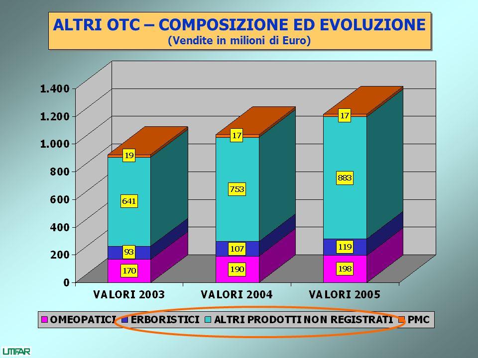 ALTRI OTC – COMPOSIZIONE ED EVOLUZIONE (Vendite in milioni di Euro) ALTRI OTC – COMPOSIZIONE ED EVOLUZIONE (Vendite in milioni di Euro)