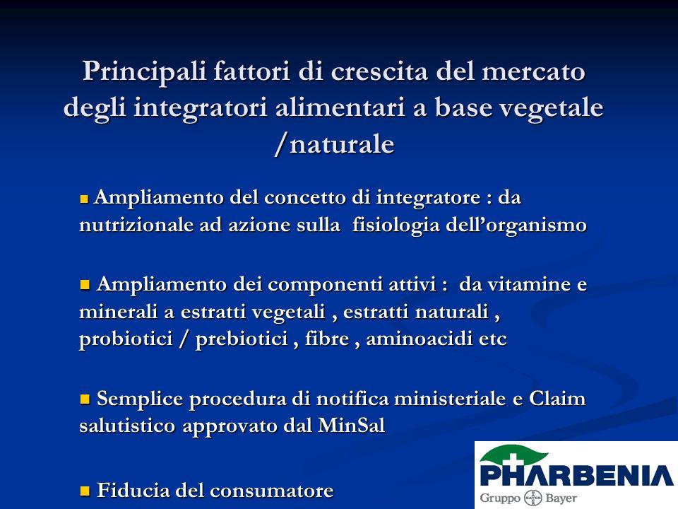 Principali fattori di crescita del mercato degli integratori alimentari a base vegetale /naturale Ampliamento del concetto di integratore : da nutrizi