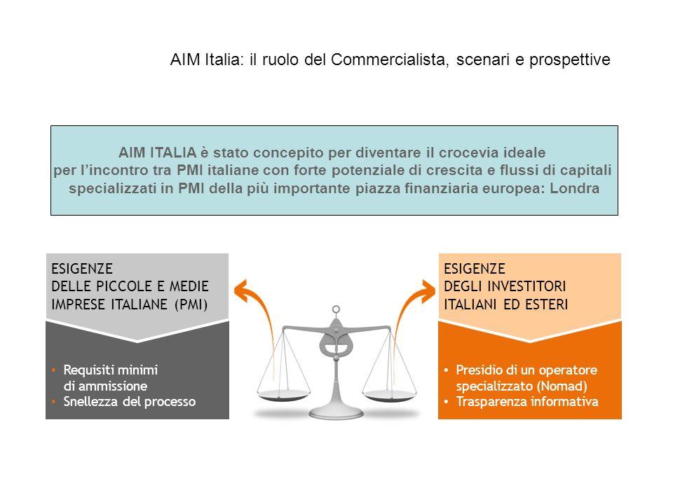 Requisiti minimi di ammissione Snellezza del processo ESIGENZE DELLE PICCOLE E MEDIE IMPRESE ITALIANE (PMI) Presidio di un operatore specializzato (No