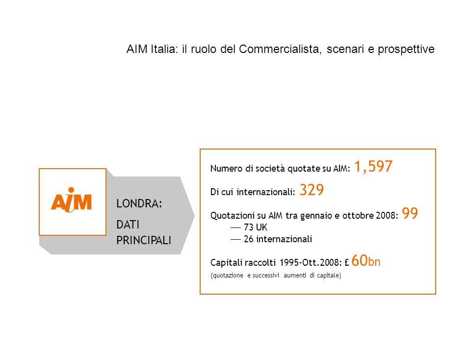Source: London Stock Exchange trade statistics – October 2008 LONDRA: DATI PRINCIPALI Numero di società quotate su AIM: 1,597 Di cui internazionali: 3
