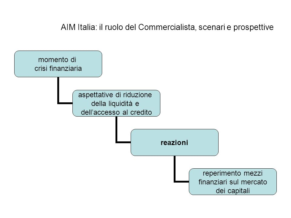 AIM Italia: il ruolo del Commercialista, scenari e prospettive momento di crisi finanziaria aspettative di riduzione della liquidità e dellaccesso al credito reazioni reperimento mezzi finanziari sul mercato dei capitali