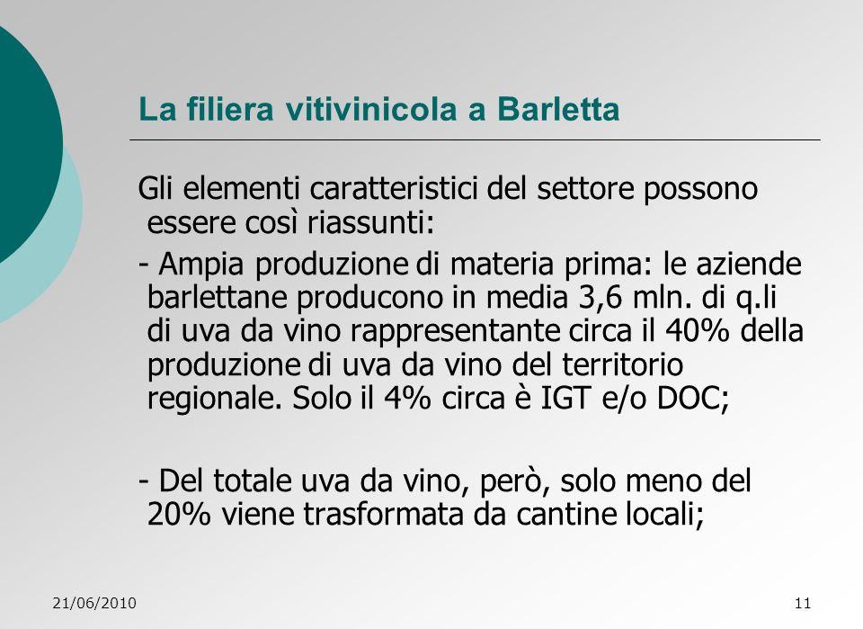 21/06/201011 La filiera vitivinicola a Barletta Gli elementi caratteristici del settore possono essere così riassunti: - Ampia produzione di materia prima: le aziende barlettane producono in media 3,6 mln.