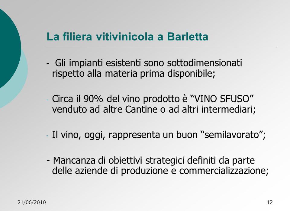 21/06/201012 La filiera vitivinicola a Barletta - Gli impianti esistenti sono sottodimensionati rispetto alla materia prima disponibile; - Circa il 90% del vino prodotto è VINO SFUSO venduto ad altre Cantine o ad altri intermediari; - Il vino, oggi, rappresenta un buon semilavorato; - Mancanza di obiettivi strategici definiti da parte delle aziende di produzione e commercializzazione;