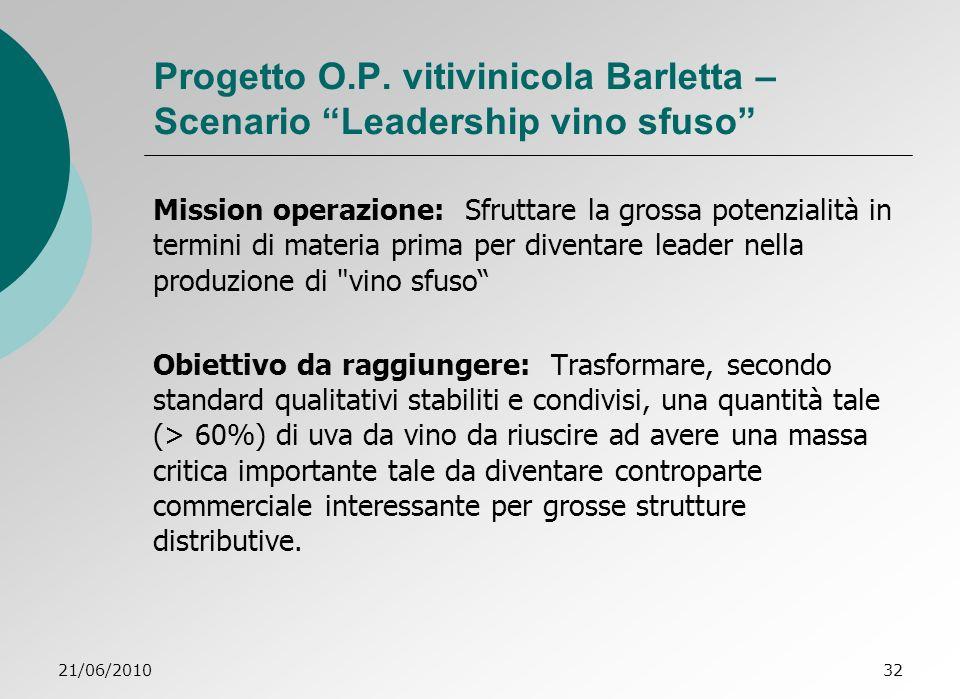 21/06/201032 Progetto O.P.