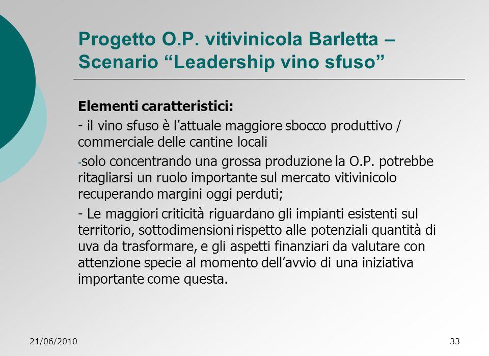 21/06/201033 Progetto O.P.