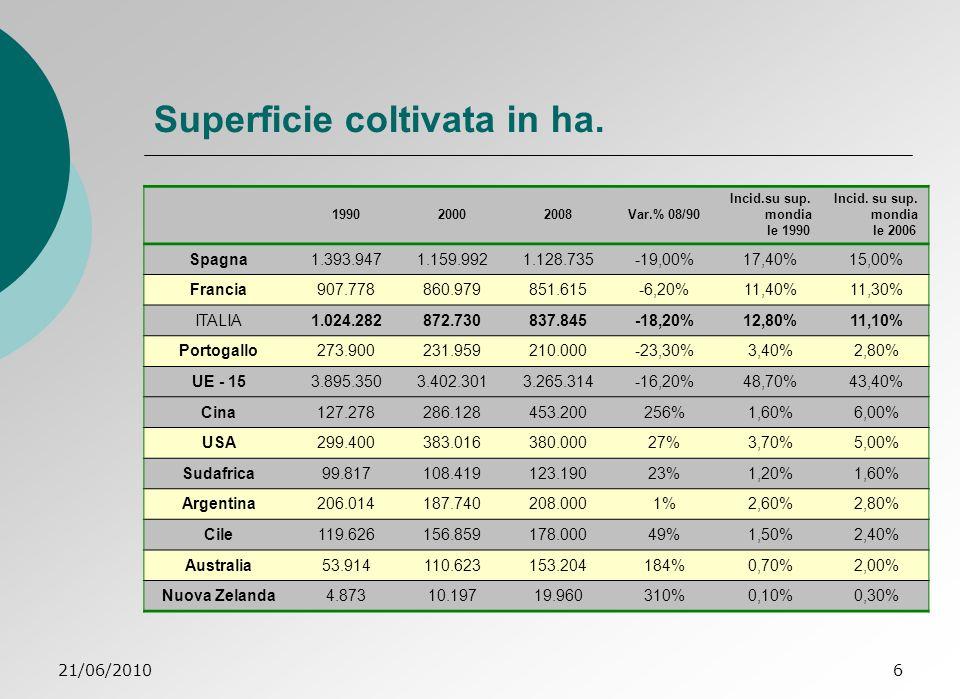 21/06/201037 Progetto O.P.vitivinicola Barletta – Scenario Sviluppo graduale 2° passo: la O.P.