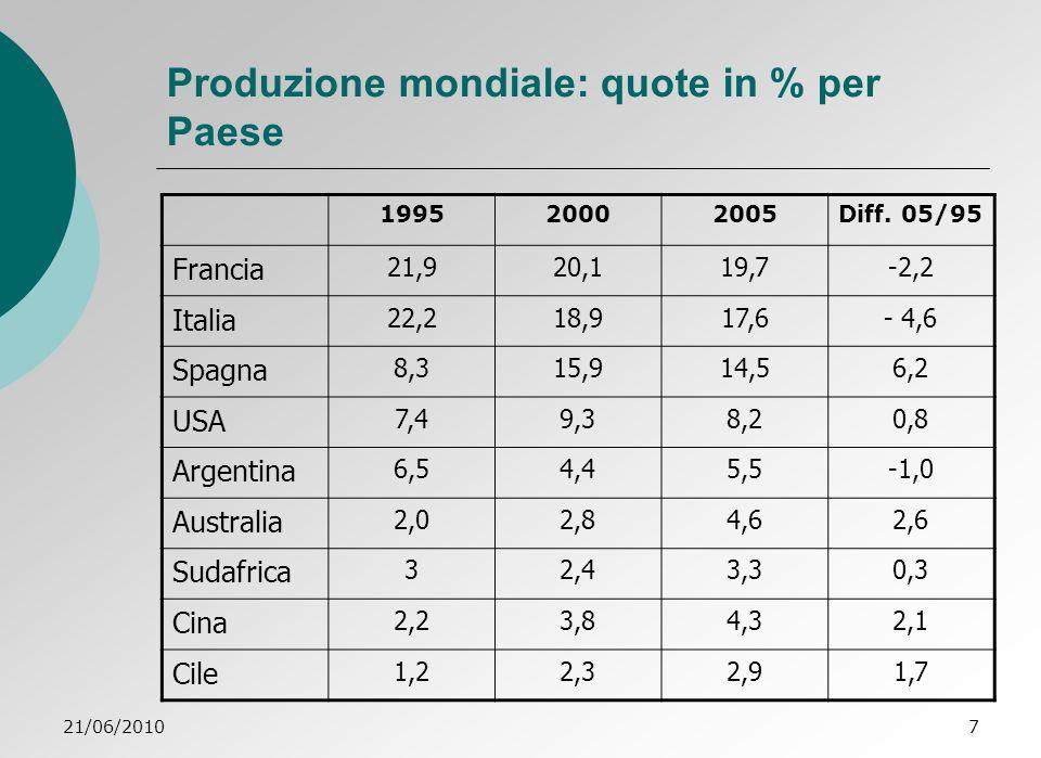 21/06/20108 Consumo di vino nei 12 maggiori Paesi Dati 2008: decremento 1 000 000 Hl stabile incremento