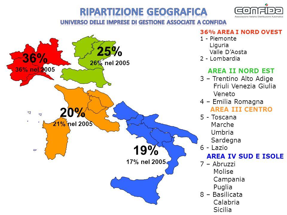 36% 36% nel 2005 25% 26% nel 2005 20% 21% nel 2005 19% 17% nel 2005 AREA IV SUD E ISOLE 7 – Abruzzi Molise Campania Puglia 8 – Basilicata Calabria Sicilia AREA II NORD EST 3 – Trentino Alto Adige Friuli Venezia Giulia Veneto 4 – Emilia Romagna 36% AREA I NORD OVEST 1 - Piemonte Liguria Valle DAosta 2 - Lombardia AREA III CENTRO 5 - Toscana Marche Umbria Sardegna 6 - Lazio
