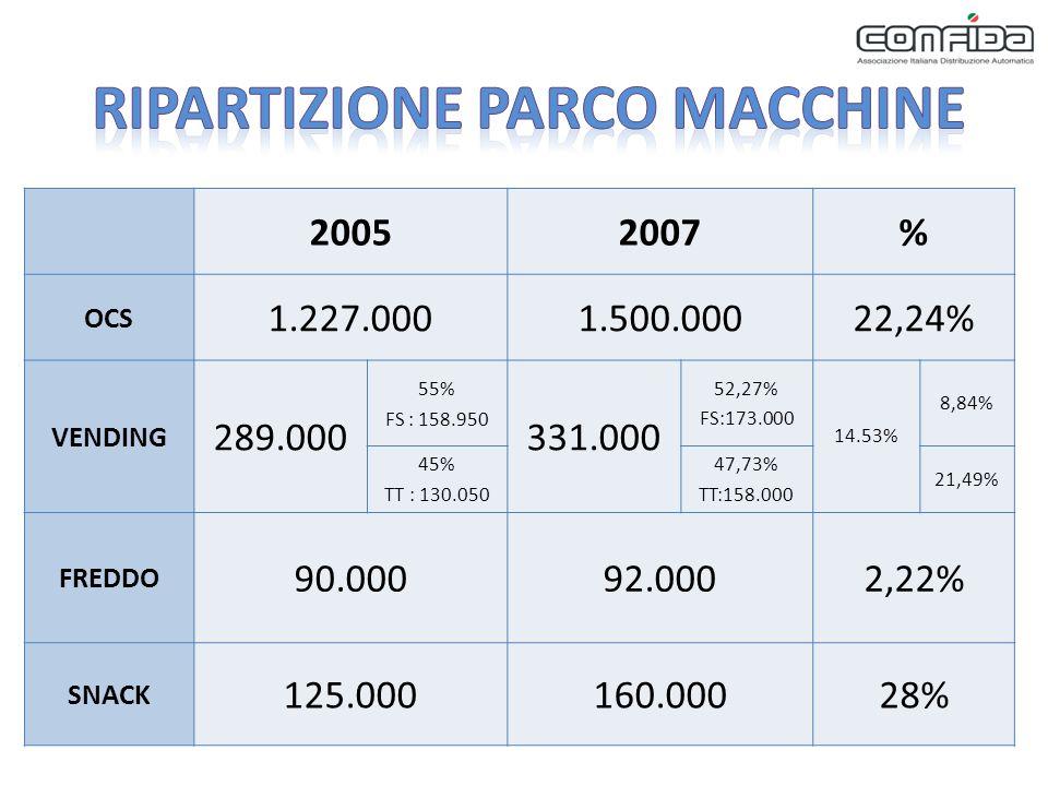 20052007% OCS 1.227.0001.500.00022,24% VENDING 289.000 55% FS : 158.950 331.000 52,27% FS:173.000 14.53% 8,84% 45% TT : 130.050 47,73% TT:158.000 21,49% FREDDO 90.00092.0002,22% SNACK 125.000160.00028%
