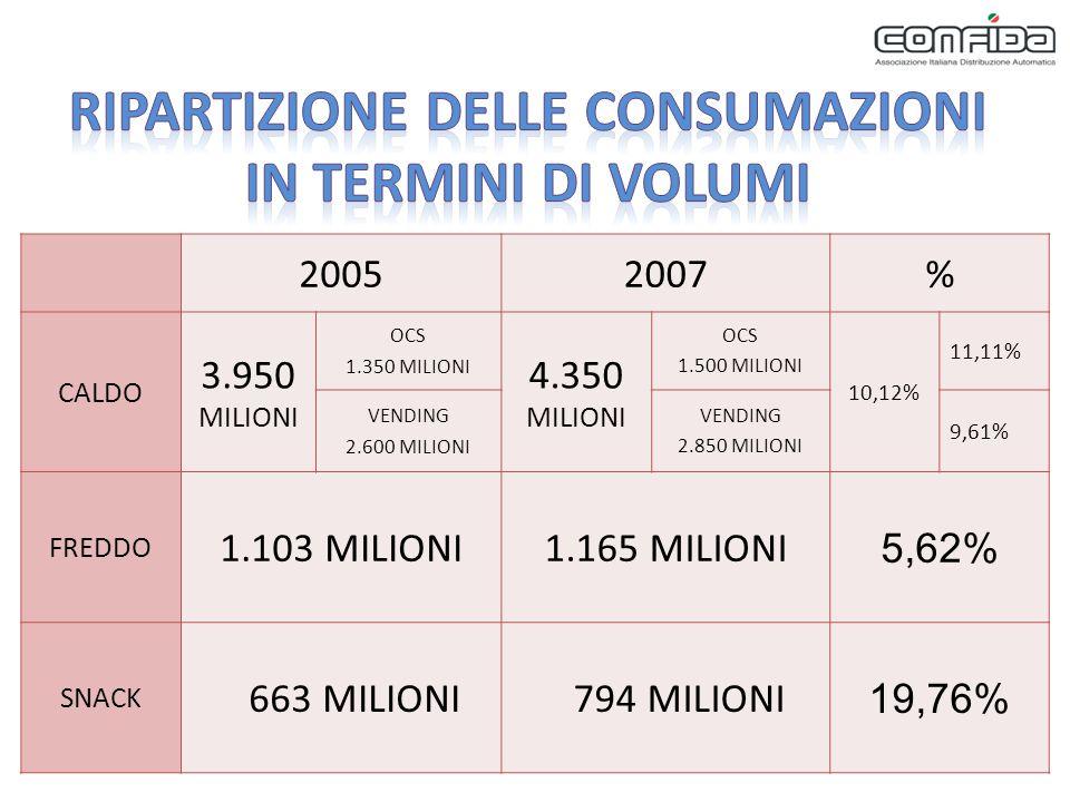 20052007% CALDO 3.950 MILIONI OCS 1.350 MILIONI 4.350 MILIONI OCS 1.500 MILIONI 10,12% 11,11% VENDING 2.600 MILIONI VENDING 2.850 MILIONI 9,61% FREDDO 1.103 MILIONI1.165 MILIONI 5,62% SNACK 663 MILIONI 794 MILIONI 19,76%