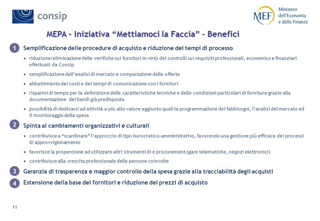 11 MEPA – Iniziativa Mettiamoci la Faccia - Benefici Semplificazione delle procedure di acquisto e riduzione dei tempi di processo riduzione/eliminazi