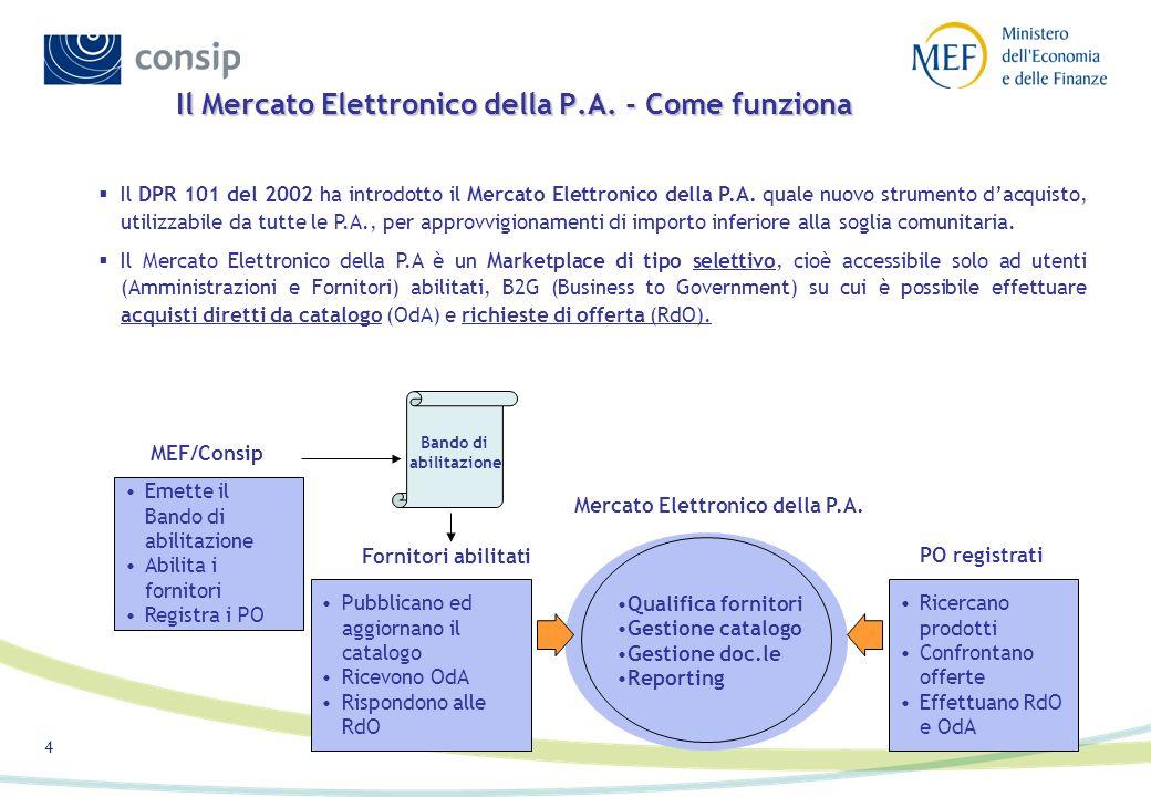 4 Il Mercato Elettronico della P.A. - Come funziona Qualifica fornitori Gestione catalogo Gestione doc.le Reporting Pubblicano ed aggiornano il catalo