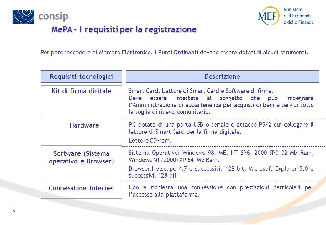 5 Per poter accedere al Mercato Elettronico, i Punti Ordinanti devono essere dotati di alcuni strumenti. Requisiti tecnologiciDescrizione Hardware PC