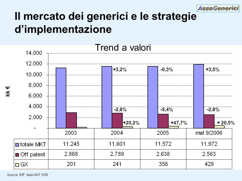 Il mercato dei generici e le strategie dimplementazione +3,2%-0,3%+3,5% -2,8%-5,4%-2,8% +20,2%+47,7%+ 20,5% Source: IMF data MAT 9/06 Trend a valori