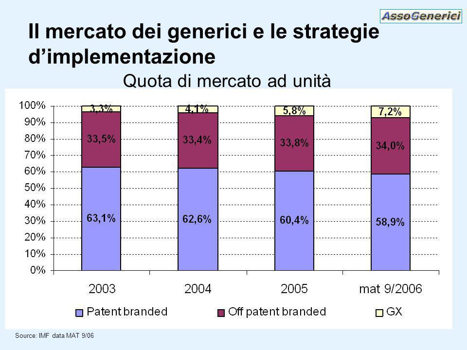 Il mercato dei generici e le strategie dimplementazione Source: IMF data MAT 9/06 Quota di mercato ad unità