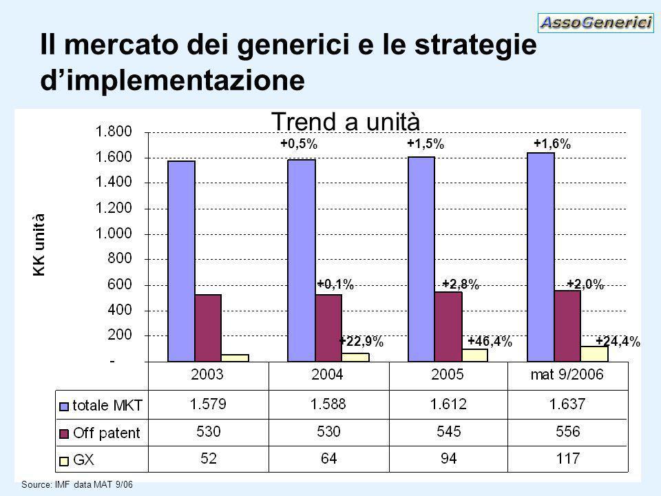 Il mercato dei generici e le strategie dimplementazione +22,9%+46,4%+24,4% +0,1%+2,8%+2,0% +0,5%+1,5%+1,6% Source: IMF data MAT 9/06 Trend a unità