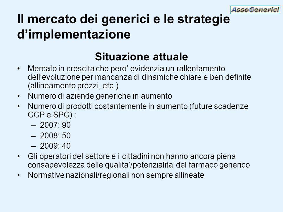 Il mercato dei generici e le strategie dimplementazione Situazione attuale Mercato in crescita che pero evidenzia un rallentamento dellevoluzione per mancanza di dinamiche chiare e ben definite (allineamento prezzi, etc.) Numero di aziende generiche in aumento Numero di prodotti costantemente in aumento (future scadenze CCP e SPC) : –2007: 90 –2008: 50 –2009: 40 Gli operatori del settore e i cittadini non hanno ancora piena consapevolezza delle qualita/potenzialita del farmaco generico Normative nazionali/regionali non sempre allineate