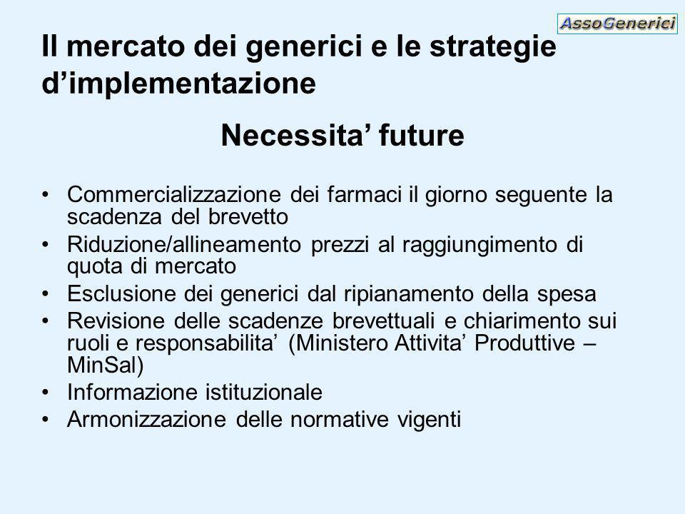 Il mercato dei generici e le strategie dimplementazione Necessita future Commercializzazione dei farmaci il giorno seguente la scadenza del brevetto R