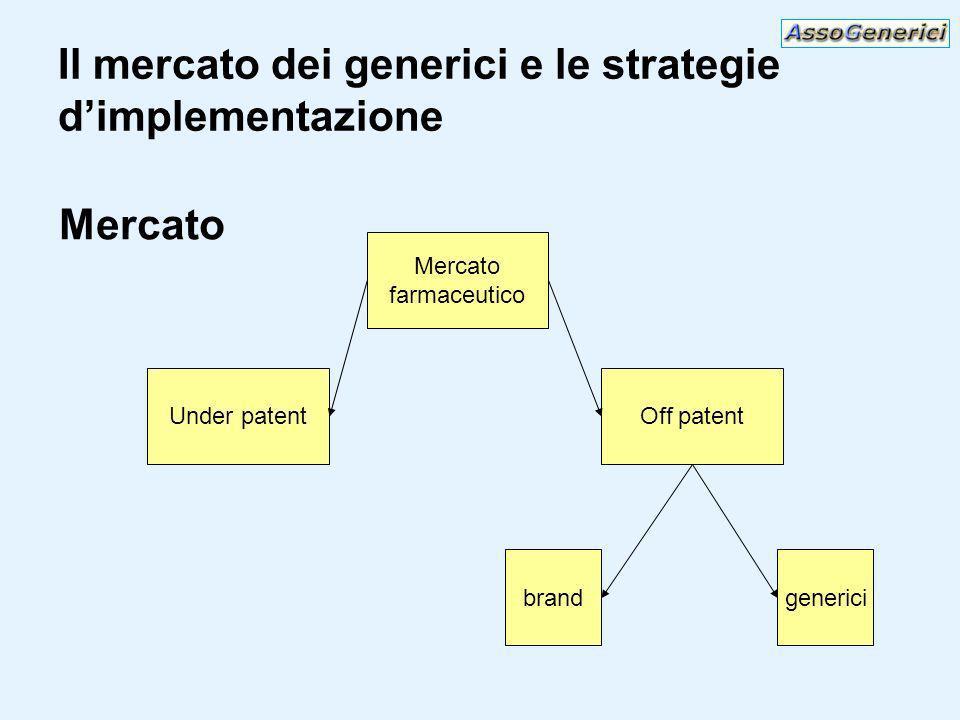 Il mercato dei generici e le strategie dimplementazione Mercato farmaceutico Under patentOff patent brandgenerici Mercato