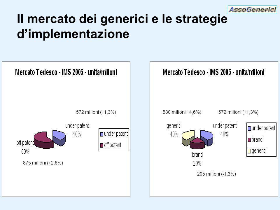 Il mercato dei generici e le strategie dimplementazione 572 milioni (+1,3%) 875 milioni (+2,6%) 572 milioni (+1,3%) 295 milioni (-1,3%) 580 milioni +4,6%)