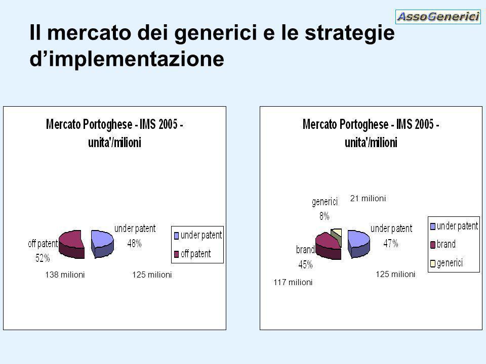 Il mercato dei generici e le strategie dimplementazione 125 milioni 138 milioni 21 milioni 117 milioni